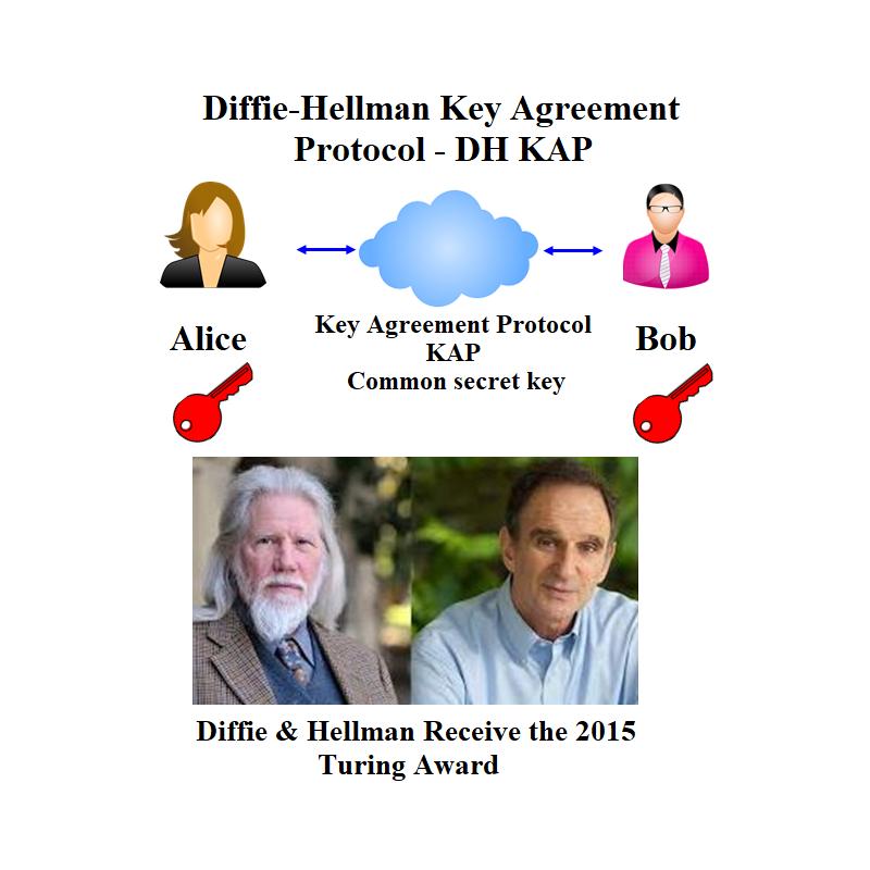 Diffie Hellman Key Agreement Protocol Dh Kap